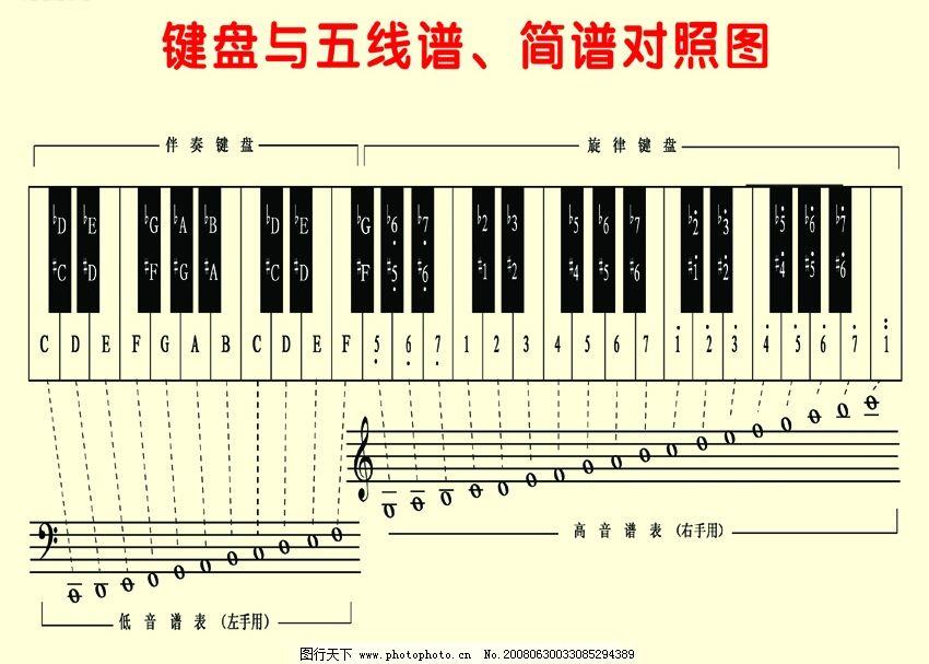 键盘与五线谱简谱对照图图片